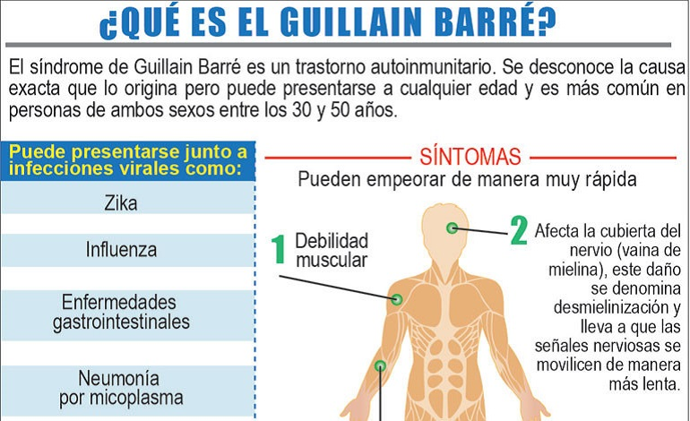 guillain-barre
