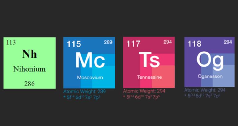nuevo_elementos_tabla_periodica